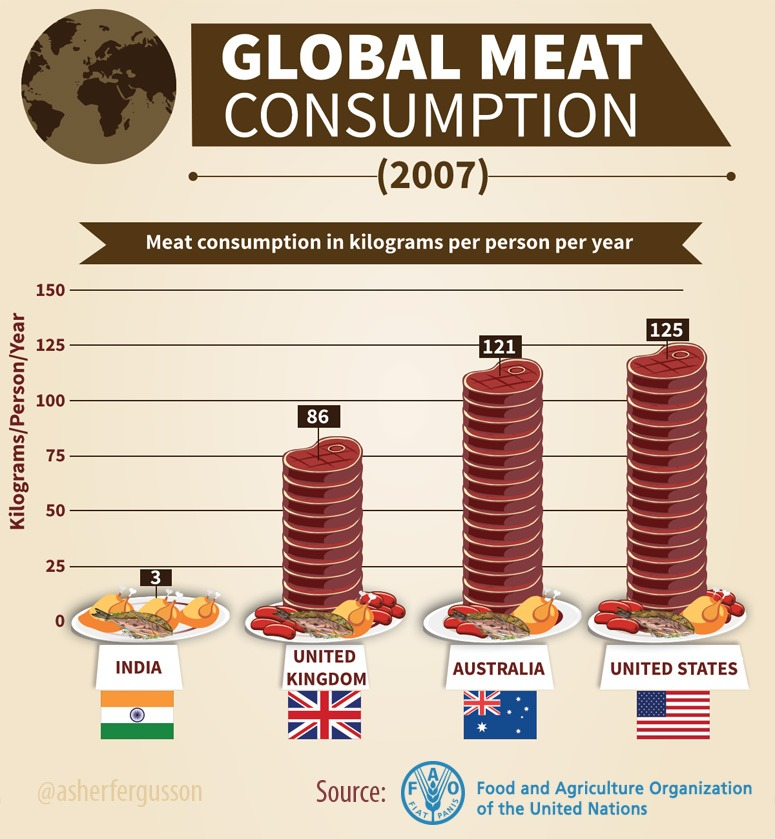 meat-consumption-in-india